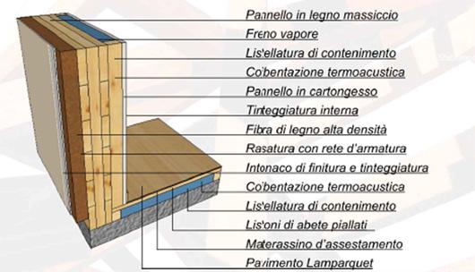Realizzazioni case in legno roma e viterbo for Xlam prezzo